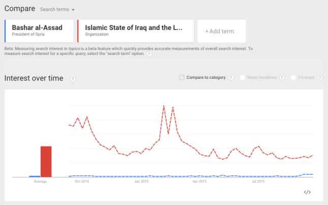 google_trend_assad_2